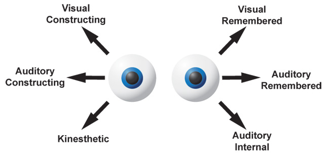 NLP-Eye-Movements-Image