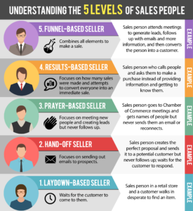5 types of sales people info-graphic image