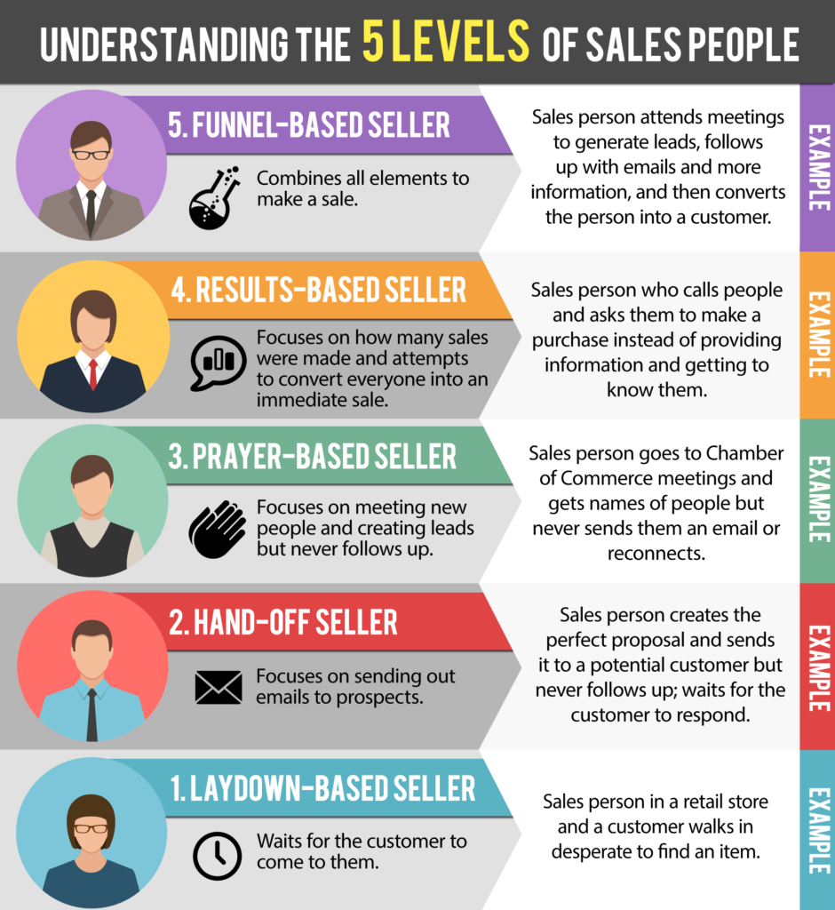 5 Different Levels Of Salespeople - Podcast