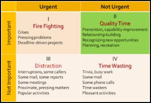 time management quadrants image
