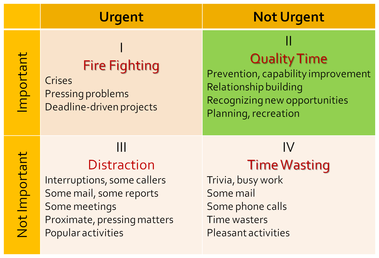 time management quadrants image