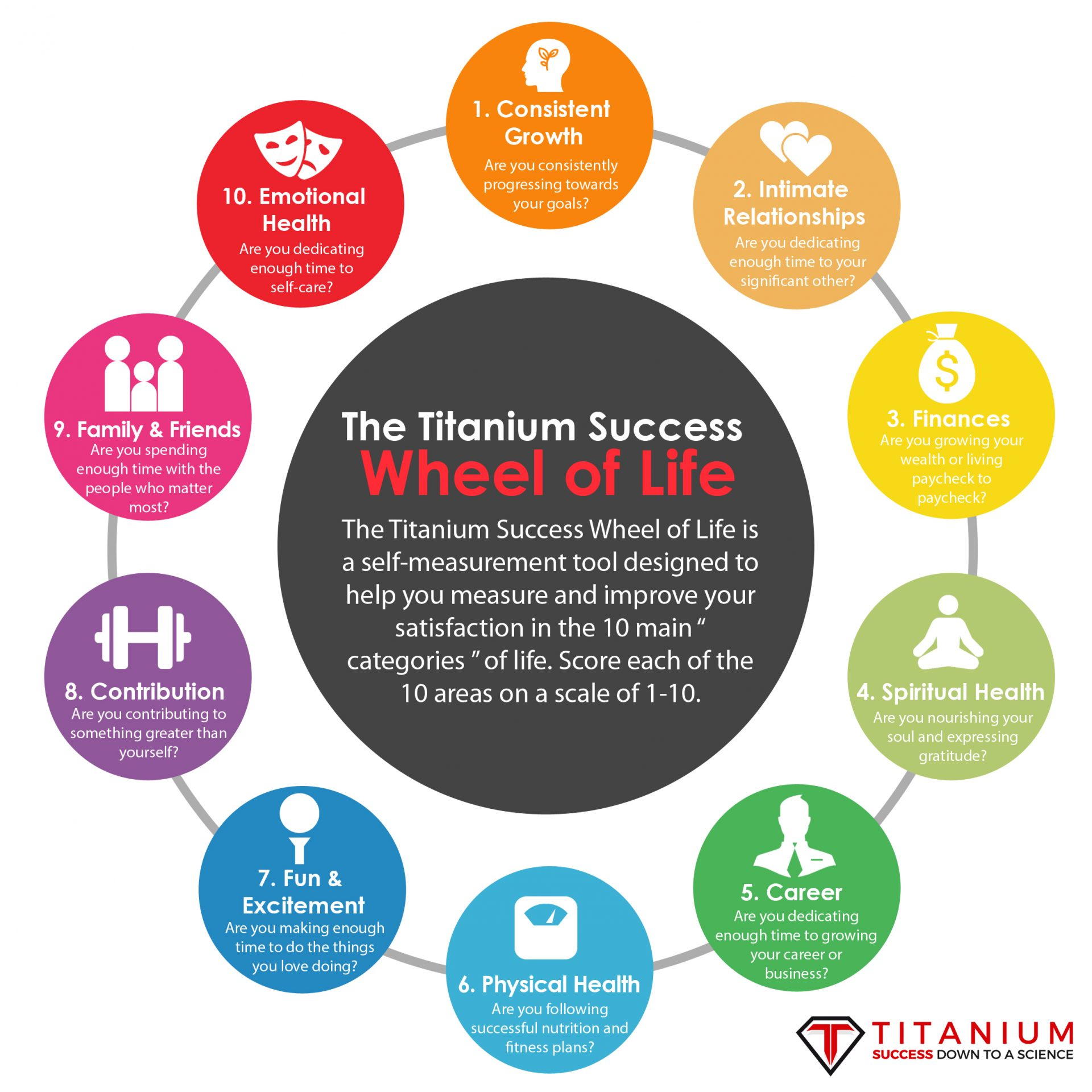 The Titanium Success Wheel of Life Infographic