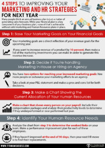 4 Steps to Improving Your Marketing