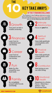 The 10 Key Take Aways of the Titanium Challenge Infographic - TS