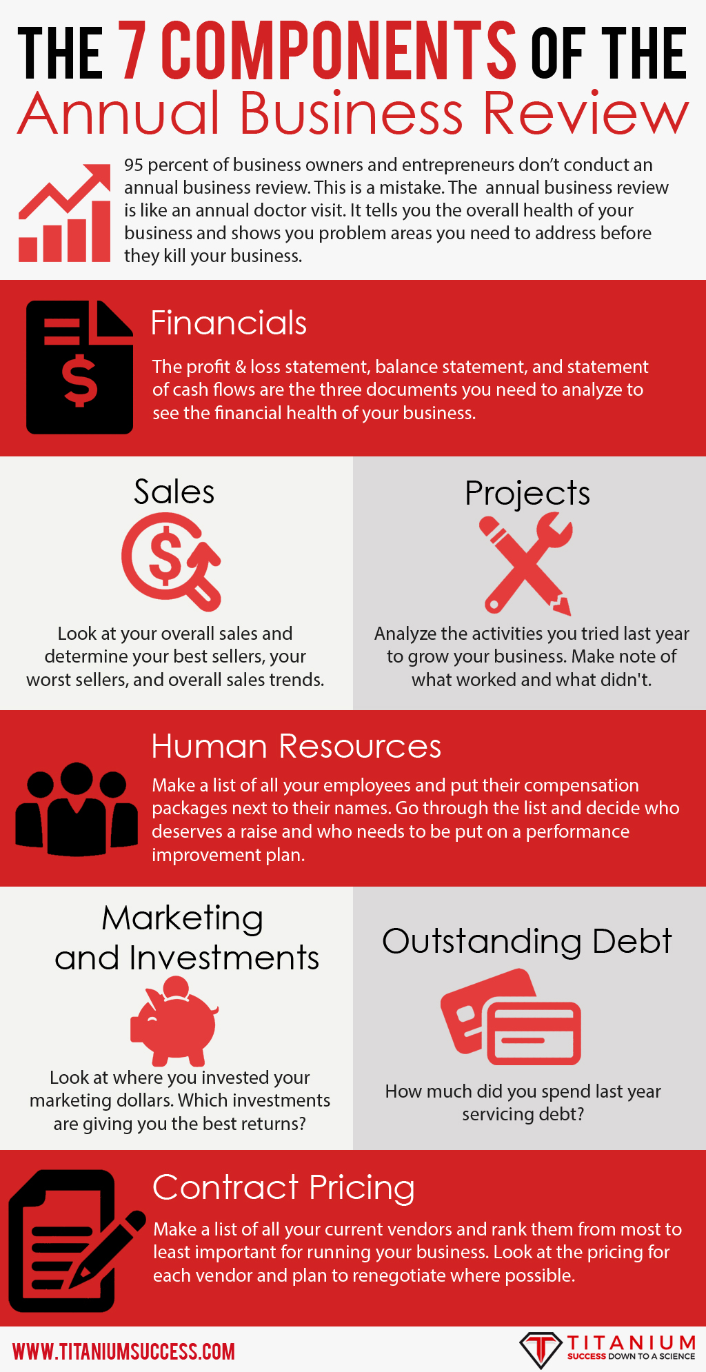 The 7 Components of the Annual Business Review Infographic - TS