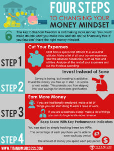 Four Steps To Changing Your Money Mindset Infographic - TS