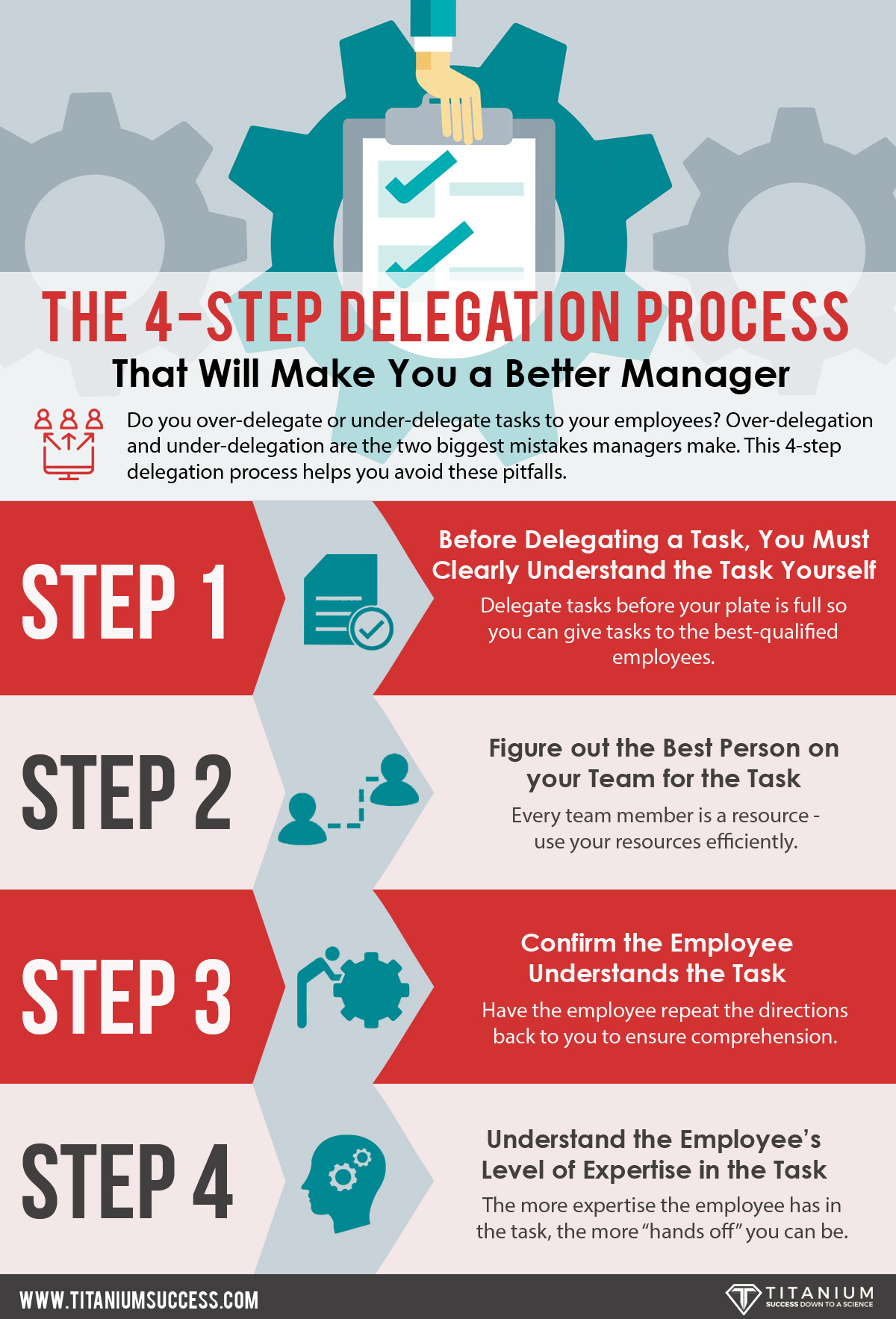The 4-Step Delegation Process Infographic - TS