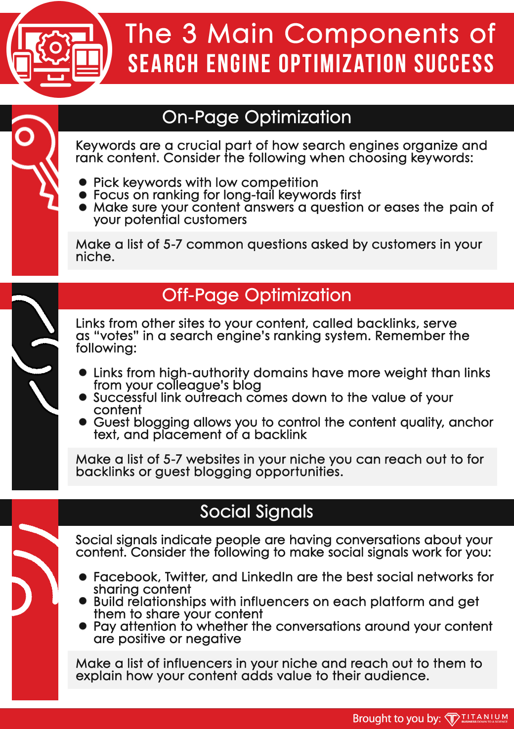 the components of SEO