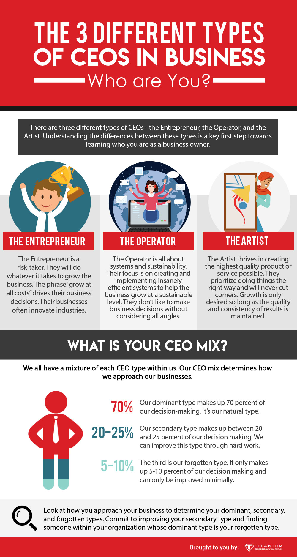 3 different types of CEOs in business