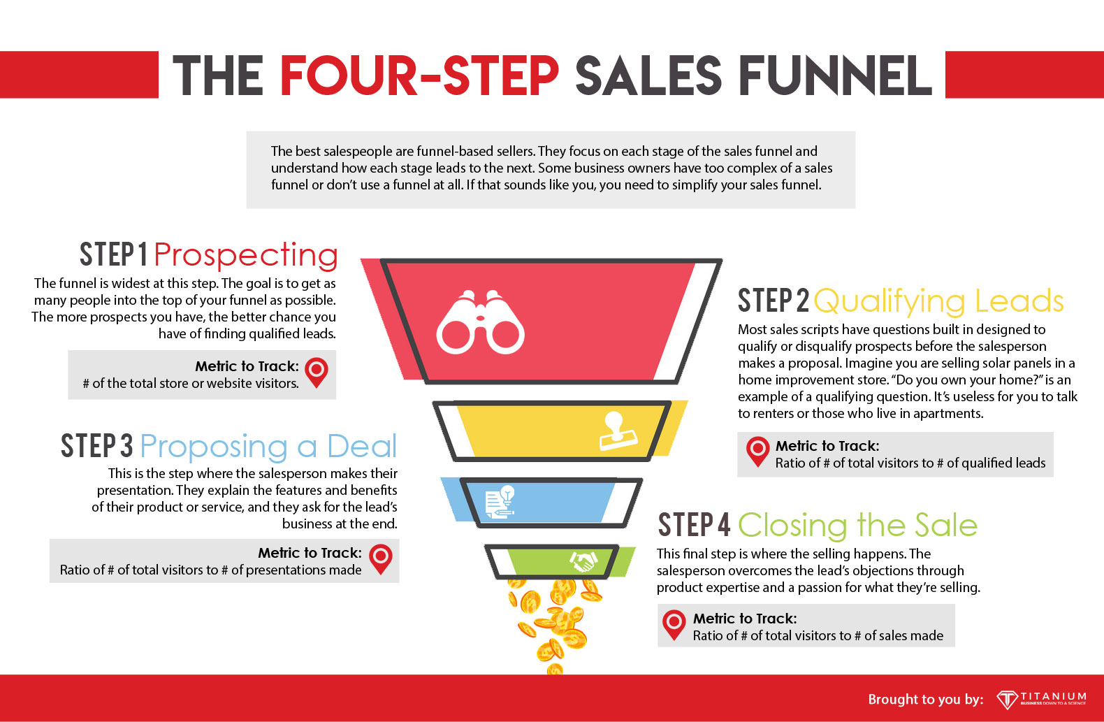 the four step sales funnel